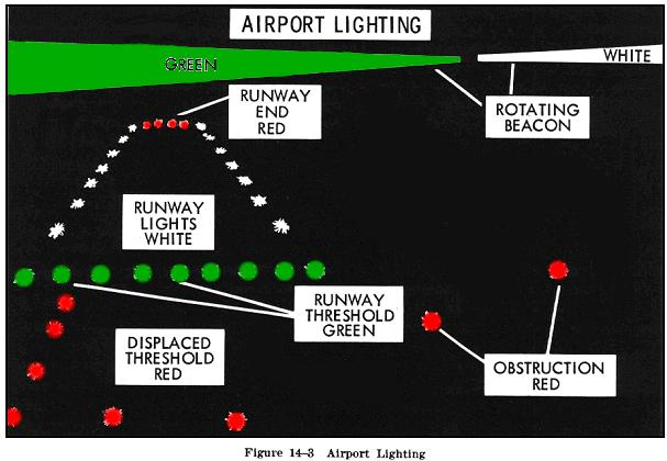 Airport And Navigation Lighting Aids - Airport lighting diagram