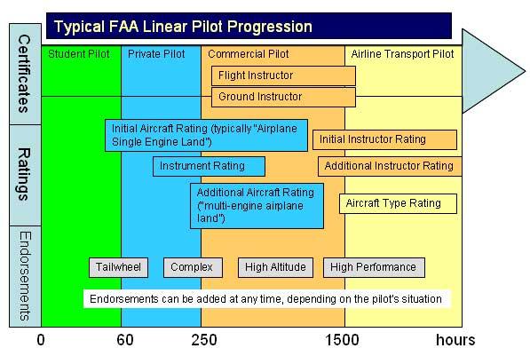private pilot flight maneuvers pdf
